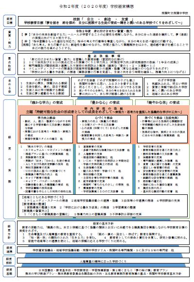 令和2年度(2020年度)学校経営構想
